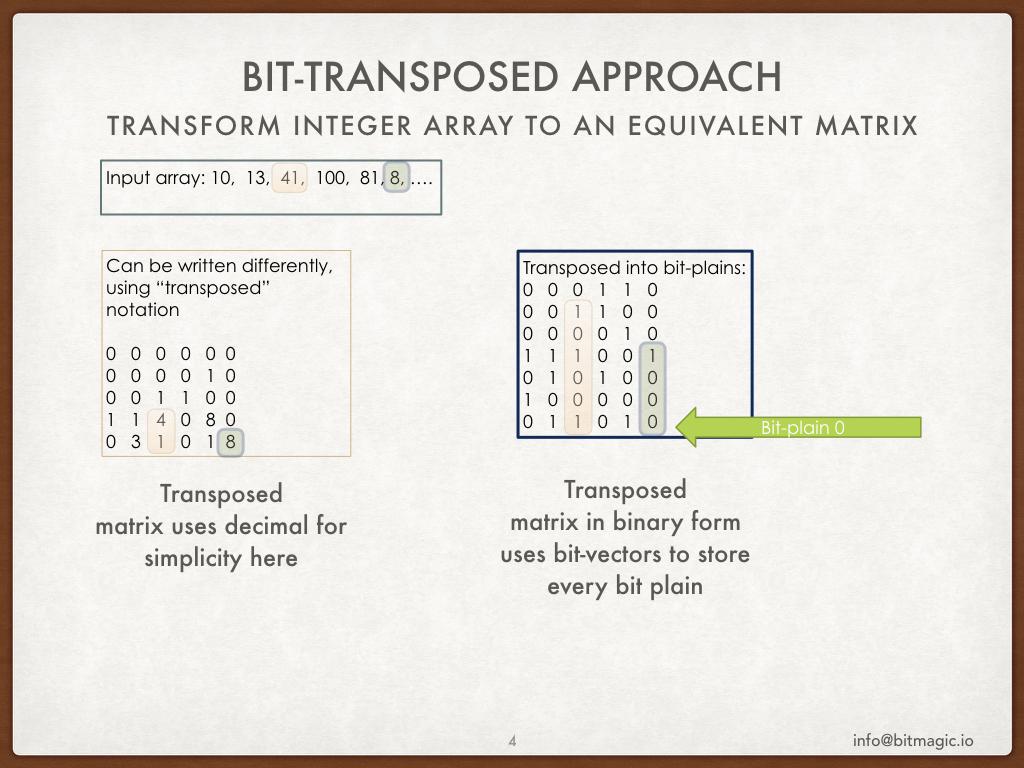 Bit-transposed dictionaries