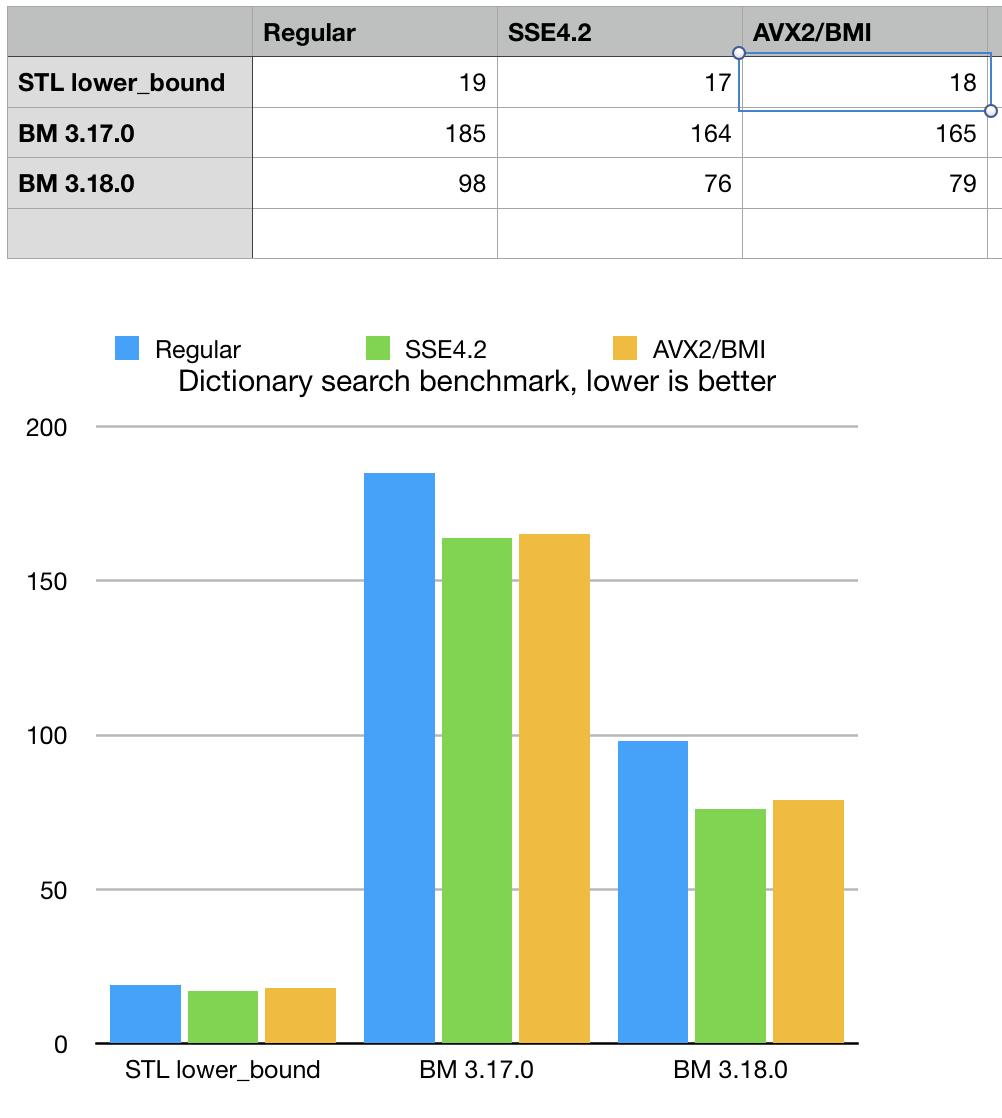 NED dictionary search benchmark from BM 3.18.0