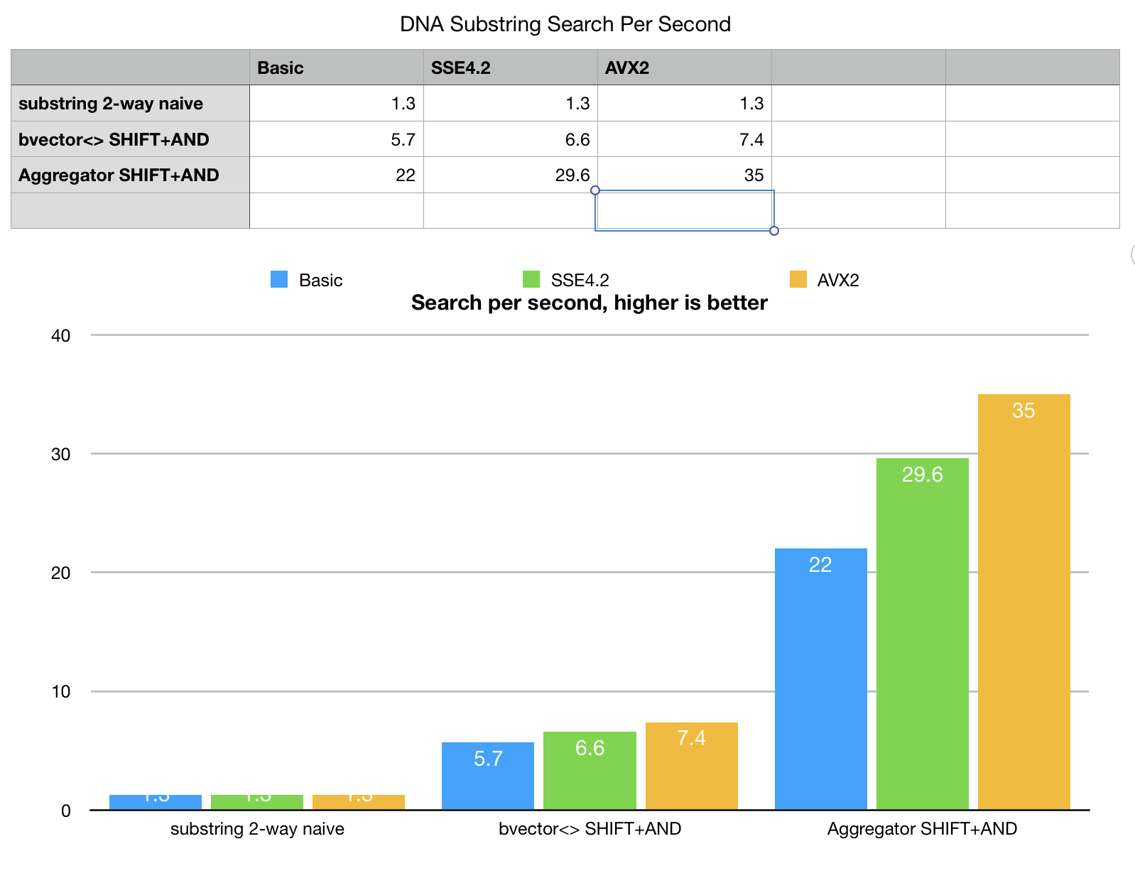 substring search benchmarks