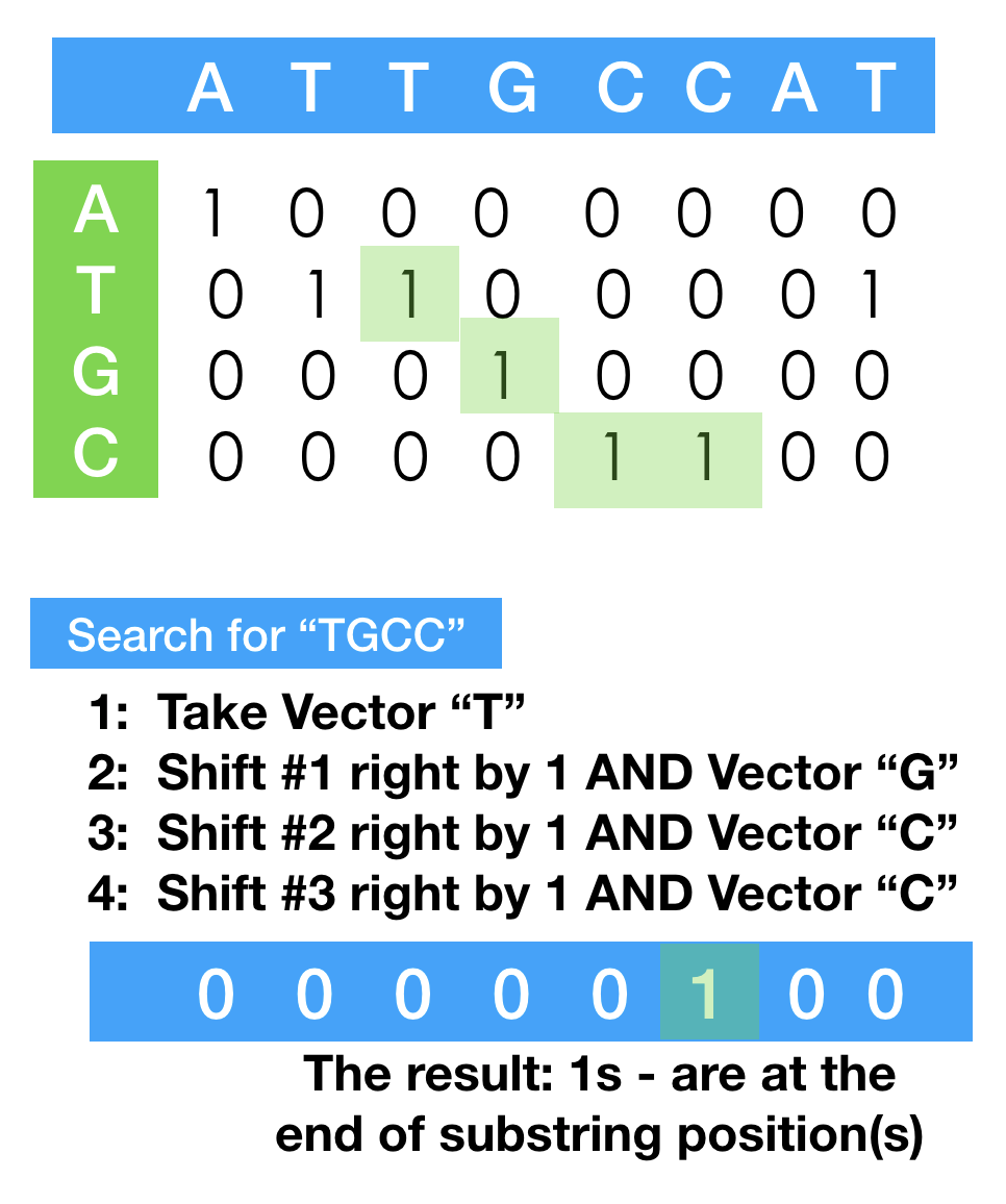 SHIFT-AND search
