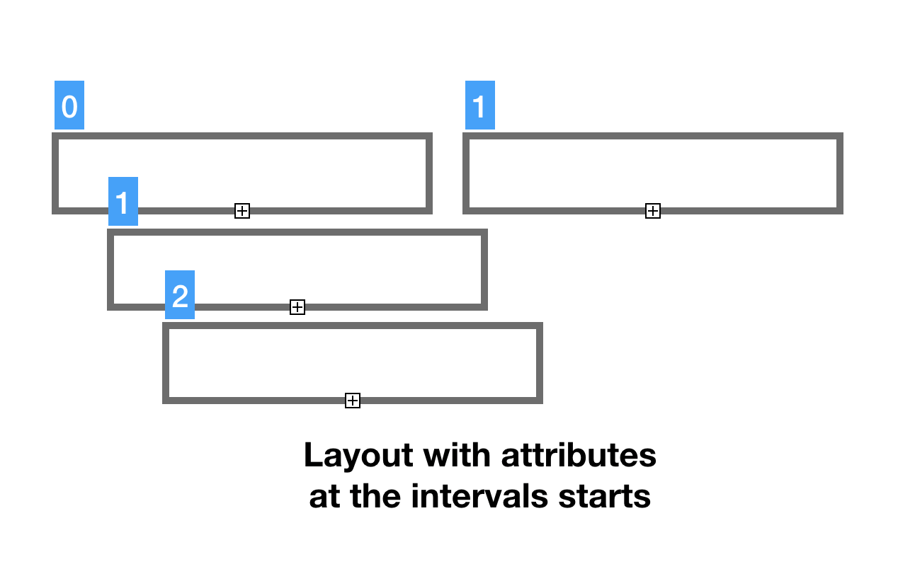 Layout structure with attributes