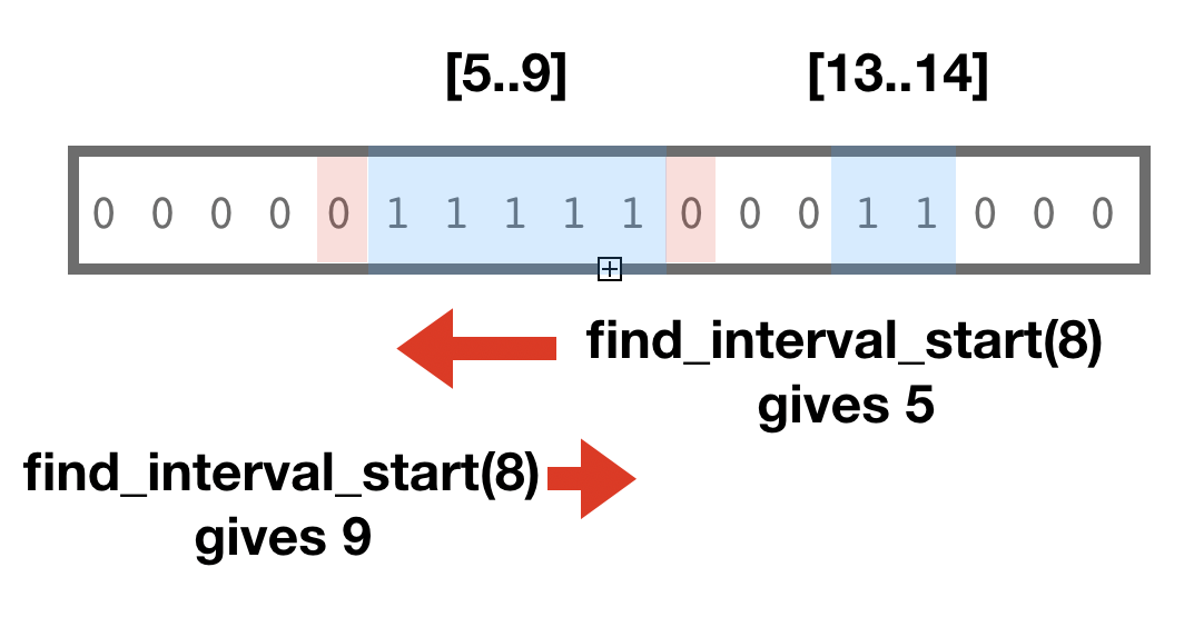 interval end/start search